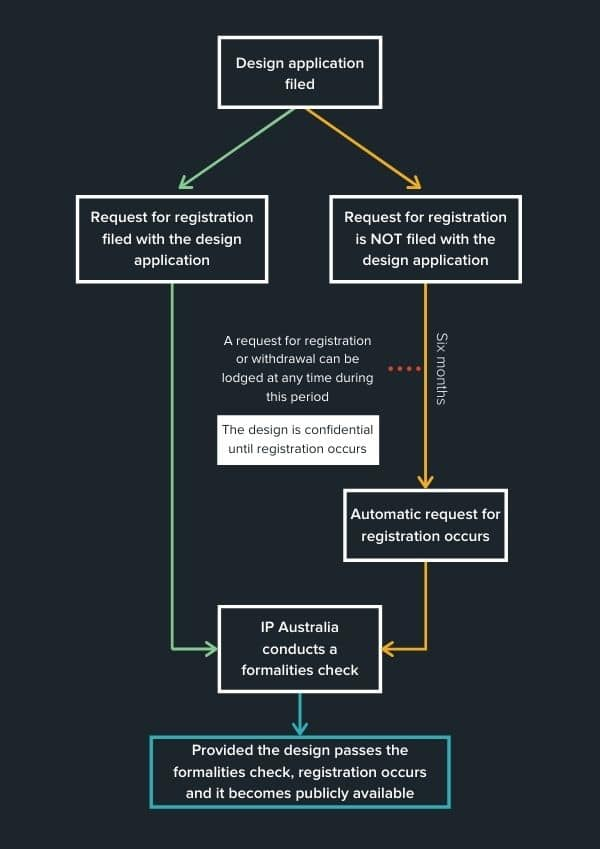 IP Australia ACIP inforgraphic