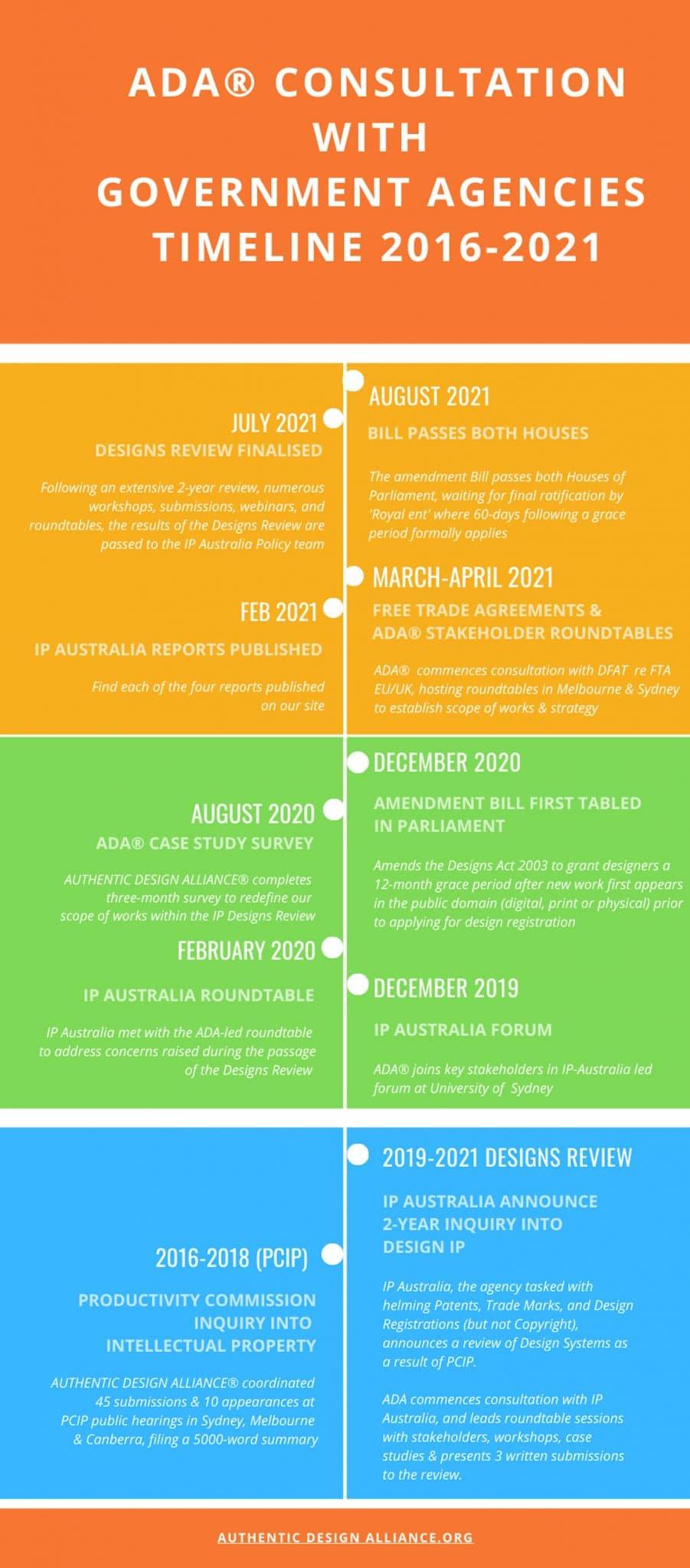 ADA government consultation timeline 2016-2021